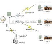 移动无线监控系统