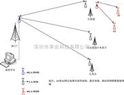 贵茶集团茶业种殖基地无线视频监控系统