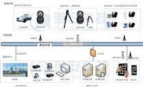 移动无线视频传输4G高清布控球