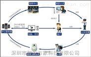 视频联网报警系统