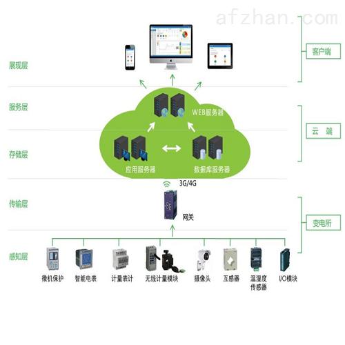 变电所运维系统 电力运维云平台