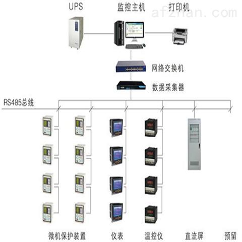 电力监控系统适用于35KV以下工业和民用建筑