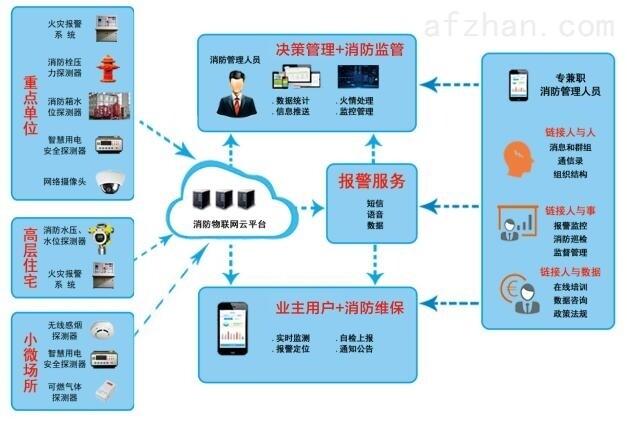 消防网格化信息平台_淄博智慧消防系统平台