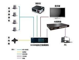 华录SX300录像机轻松实现视频会议录播及存储