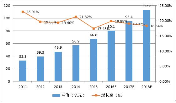 2017年中国一卡通市场调查:校园成必争之地