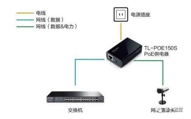 监控安装使用POE供电时传输距离能有多远?