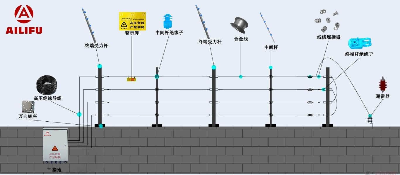 广州艾礼富脉冲电子围栏的设计与安装
