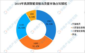 2020年中國智能音箱出貨量預測及市場競爭格局分析