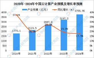 2020年云计算市场规模及产业布局分析
