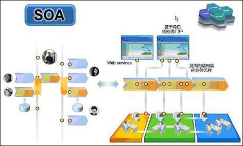 soa架构在智慧社区综合管理平台中的应用