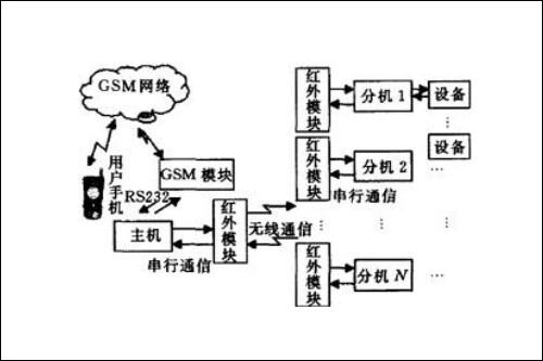 智能家居控制系统设计方案