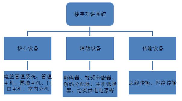 1)网络交换机:每个小区联网时必须配匹一个,它是整个小区网络资源管理器,对讲时选用哪个通道、数据通信仲裁、通信信号中继、协议变换等都要经过交换机处理。      2)联网器:分管理机(栋管理机、总管理机除外)、主机(副机除外)、围墙机,每台必须配置一个。它是联网的必要设备,有了它,除了可以节省线材外,还可以减少布线的很多麻烦。      3)解码器:是联接主机与分机的桥梁。它的作用有三个:a故障隔离;b扩大分机容量;c延长主机至分机距离。有些对讲系统不用解码器,但缺陷是明显的,因为分机与主机连接