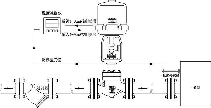 1 电动温度调节阀 产品概述 SMZWEP系列电动温度调节阀(电动温度控制阀),由控制阀门、智能电动执行器、传感器和PID温控仪(还可选择分不同时间段控制不同温度)等部件组成。按用途分为加热型和冷却型。电动温度调节阀(适用于较大口径及导热油控制),该阀最大的特点只需普通220V电源,利用被调介质自身能量,直接对蒸汽、热水、热油与气体等介质的温度实行自动调节和控制,亦可使用在防止对过热或热交换场合,电动温度控制阀结构简单,操作方便,选用调温范围广、响应时间快、密封性能可靠,并可在运行中随意进行调节,因而广泛