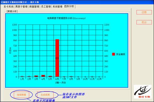 类似飞机上的黑匣子的功能一样,对电梯进行24小时全天候的数据监控,并
