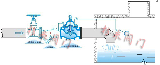 100X遥控浮球阀|液位控制阀阀,鱼竿_100X遥控图纸原理几次用方舟图片