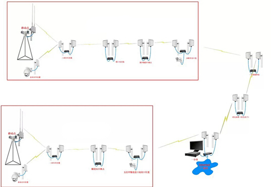 隧道无线视频监控方案_视频监控,数据传输,隧道监控