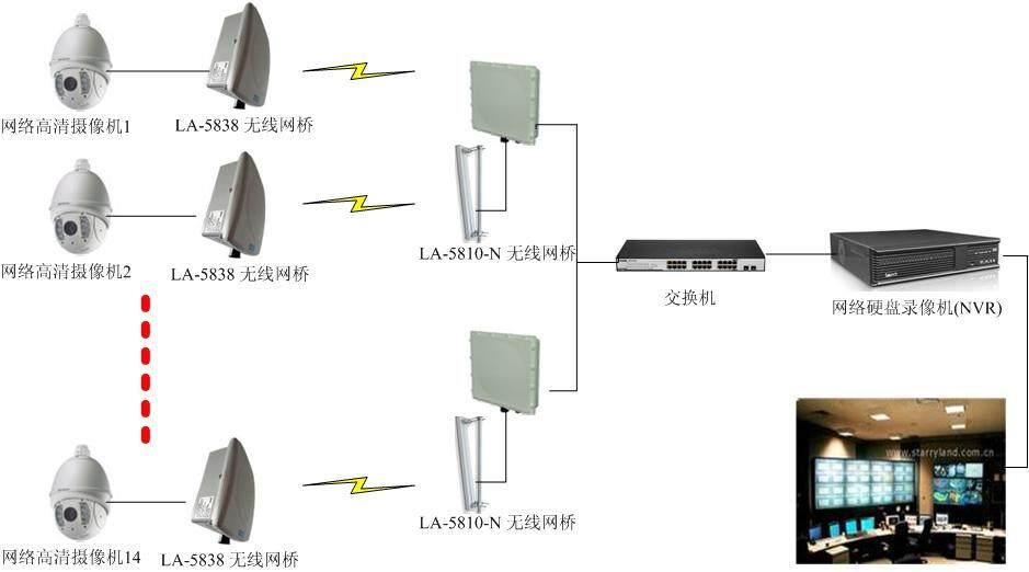 提供无线网桥监控方案,la-5838室外高带宽数字无线网桥