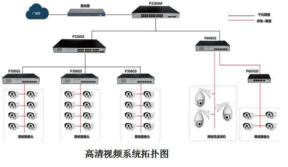 优力普 poe网线供电方案