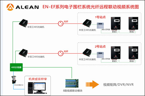 艾礼安军营电子围栏系统光纤远程联动视频方案