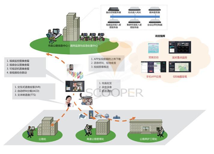 三、系统功能      基本功能      语音调度:有线、无线;      语音会商:多重语音终端类型;      视频调度:视频监控、可视话机、视频会议、智能终端(手机/单兵);      辅助调度:录音/录像、传真、短信。      特色功能      联动功能      图形(GIS、3D)元素属性标注、呈现与音频(语音通信、数字会议、广播)、视频(监控图像、集群终端图像、可视话机图像)整体联动      视频推送      大屏呈现:可实现视频会议图像、视频监控图像、可视话机图像、集群终端