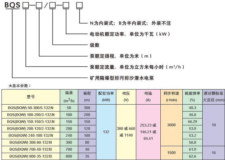 公司研发生产的防爆矿用排污泵,产品型号规格齐全,功率范围从2.2kW----315kW,流量范围从10m3/h至2500m3/h,扬程范围从7m---700m,全部矿用防爆潜水泵均实现了全扬程、无过载。 煤矿、井内的排污工程,安全是必考虑要素之一,而公司研发生产的防爆矿用排污泵是经过煤安认证和防爆认证的高质量泵类产品,凡是购买公司防爆矿用泵的客户,公司均可提供所购买型号的煤安认证及防爆合格证! 要保证BQS矿用防爆潜污泵的长时间的正常运行,需在特定的条件下进行使用: 1、电源额定频率为50Hz,额定电压