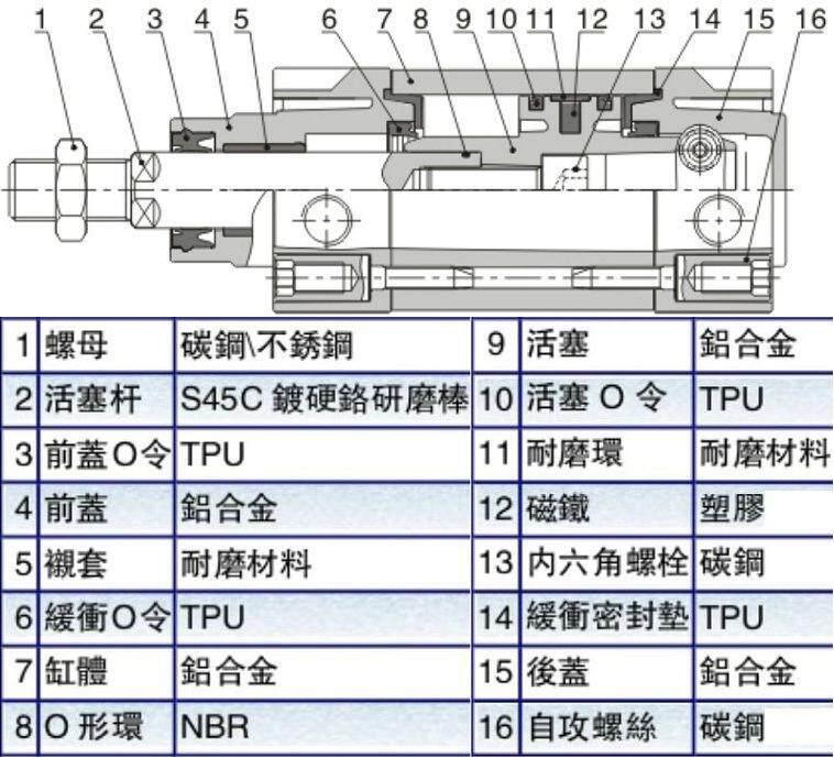 festo双作用气缸,dnc-32-250-ppv-a