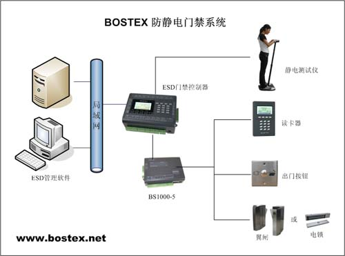 通过bs1000-5门端控制器,可实现与所有bostex读卡器,包括按键读卡器和