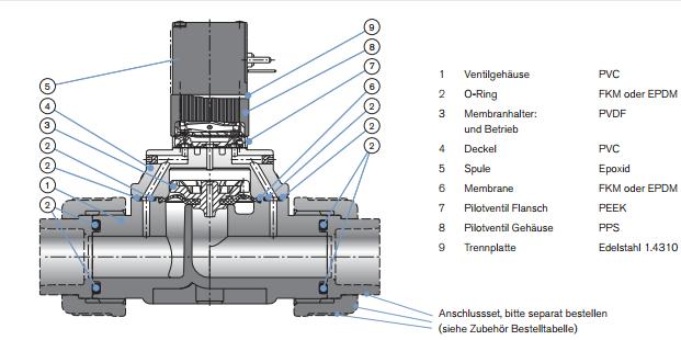 6642型为伺服辅助先导式电磁阀的启闭件是塞形的阀瓣,密封面呈平面或