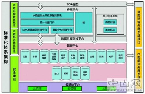 航道工程项目管理信息化的探讨