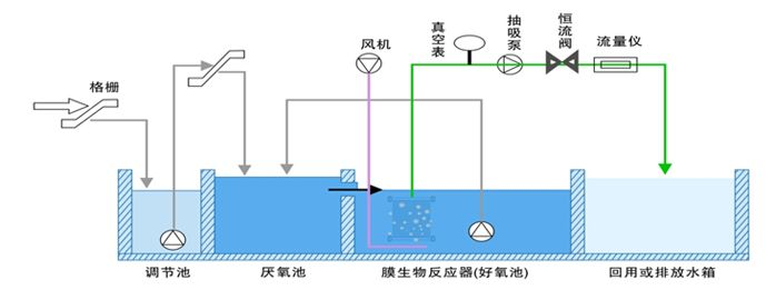 车辆电路系统检测