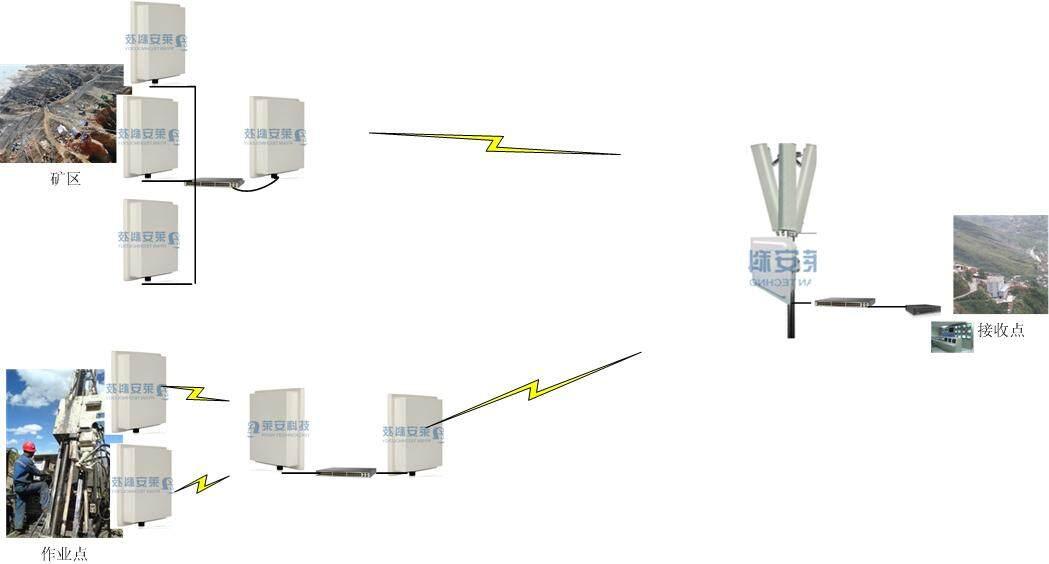 莱安科技5.8G数字微波采用双向通讯机制,符合传输数据信号的设计、最有效、最快捷的网络视频监控系统。室外环境中应用无线网桥,应该怎样搭配无线网桥。网桥分为几种传输距离模式:3KM、5KM、10KM、20KM,近距离属于内置无线网桥可接收角度范围内可以采用点对多点传输;10公里以上属于外挂天线型无线网桥建议采用点对点传输户。近距离和远距离无线网桥搭配使用,以满足不同客户的需求可以结合现场实际情况,前端监控点较多且较为集中。可以将前端就近集中,在用大功率无线网桥用作骨干传输。      无线网桥可以在零