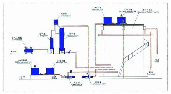 1,气浮机:圆形钢制结构,是污水处理机的主体和核心,内部由释放器