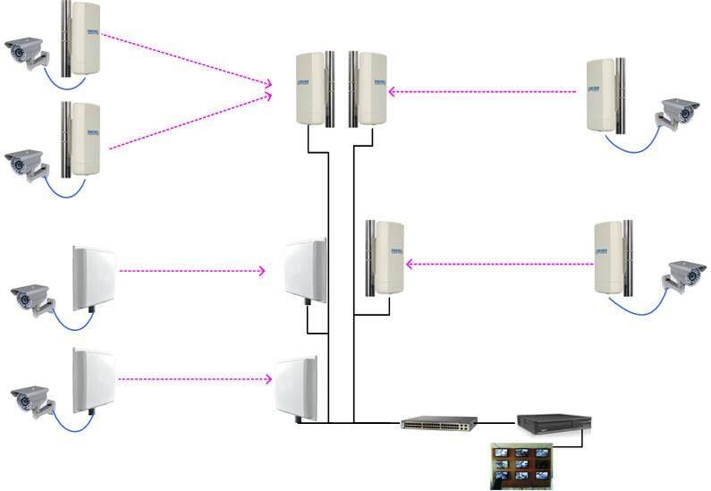连接摄像头和无线网桥的网桥还有poe的网线,可以采用cat5e(控制在70m