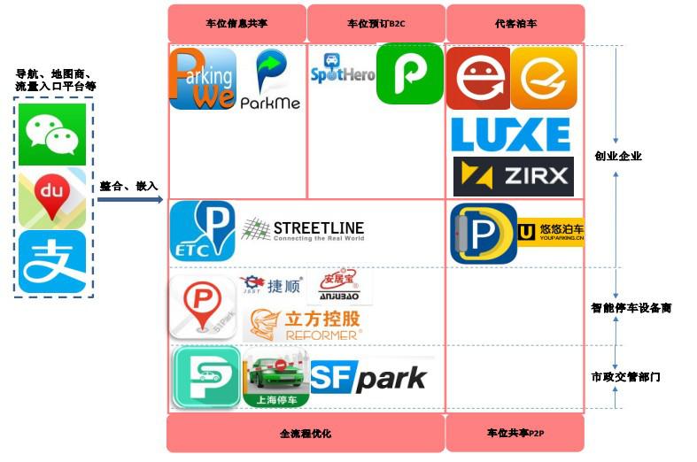 """从""""互联网 停车""""深度融合看国内智能停车发展现状"""