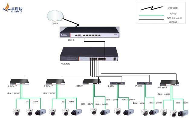 监控点电源连接困难,且要求保持美观,需要传输设备通过网线解决摄像机