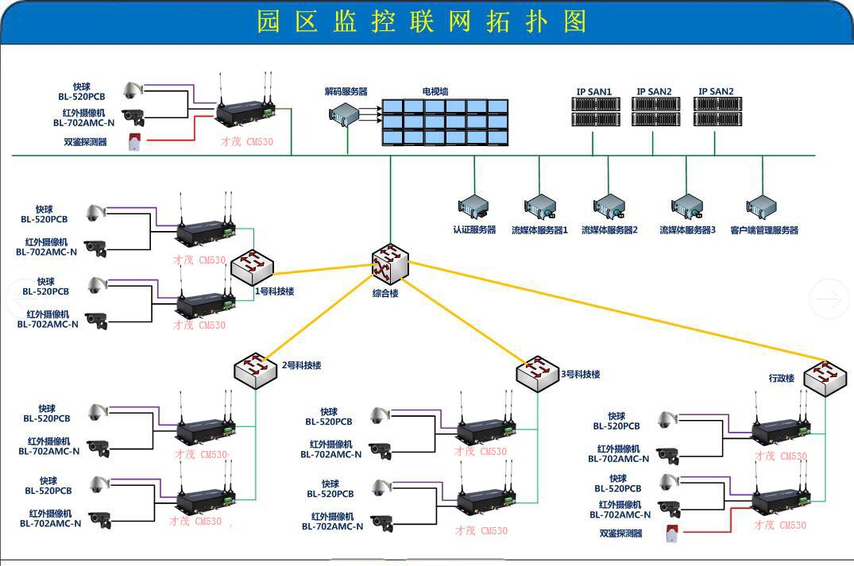 监控系统 无线监控系统 cm530 工业园区无线监控系统方案  电视墙显示