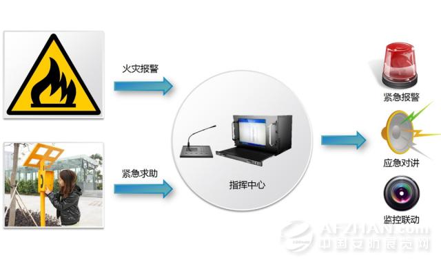 【01】 高清智能视频监控,实现全方位,大视野主动安防监