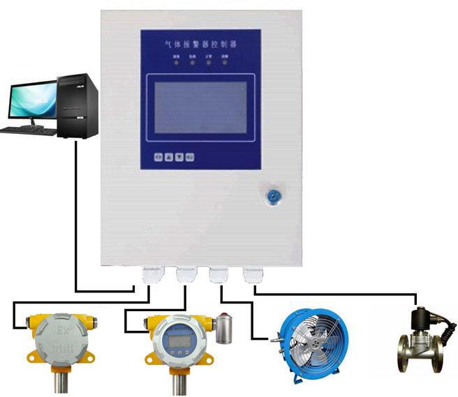 plc,dcs等组成控制系统,完成在线实时监控,报警控制,风机控制,电磁阀
