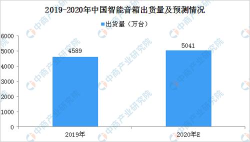 副职业哪个赚钱2020年中国智能音箱出货量预测及市场竞争格局分